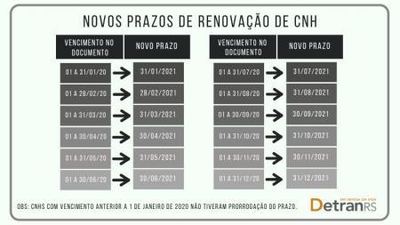 Renovação prazos de renovação da CNH