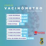 COVID-19: Vacinação