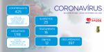COVID-19: Dados